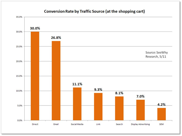Ratio de Conversión por Fuente de Tráfico