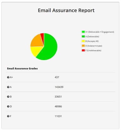 Clasificación de los contactos de la base de datos