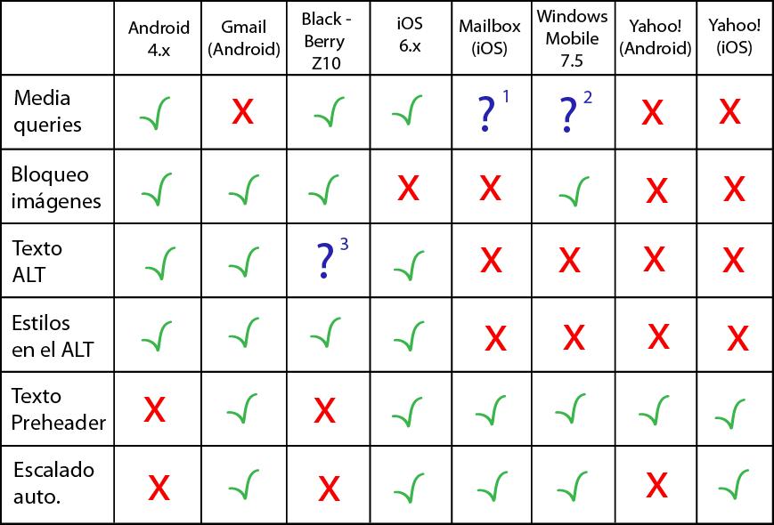 relación estilos clientes de correo y apps